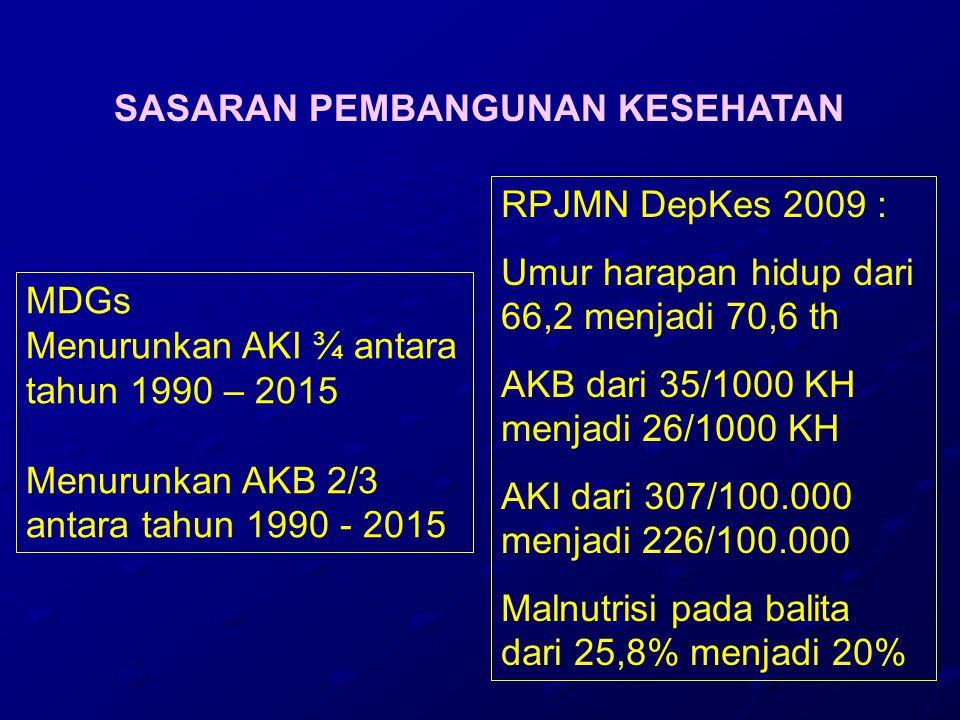 ANGKA KEMATIAN IBU DI INDONESIA (SDKI TH 2002) Angka kematian ibu (maternal mortality rate) : 307/100.000 kelahiran hidup Berarti : Setiap tahun ada 18.300 kematian ibu Setiap bulan ada 1.500 kematian ibu Setiap minggu ada 352 kematian ibu Setiap hari ada 50 kematian ibu Setiap jam ada 2 kematian ibu