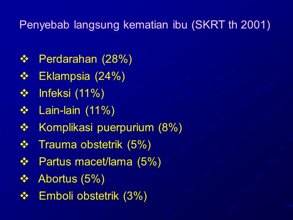 Gangguan sistem reproduksi : 1.Gangguan konsepsi (Gangguan haid, abortus habitualis, KET, molahidatidosa, infertilitas) 2.Infeksi (Vaginitis, endometriosis, adenomiosis) 3.Kongenital (himen imperforata, uterus bikornis) 4.Neoplasma (Fibroadenoma, kista ovarium, mioma uteri, Ca Serviks, Ca.