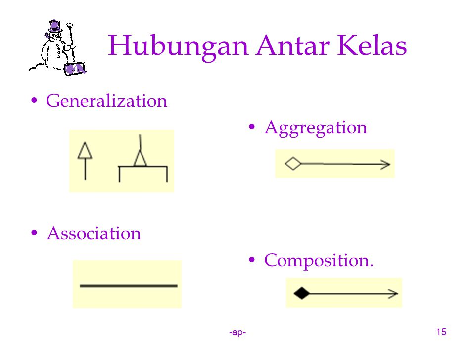 -ap-15 Hubungan Antar Kelas Generalization Association Aggregation Composition.