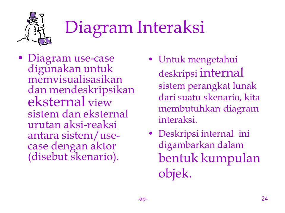 -ap-24 Diagram Interaksi Diagram use-case digunakan untuk memvisualisasikan dan mendeskripsikan eksternal view sistem dan eksternal urutan aksi-reaksi