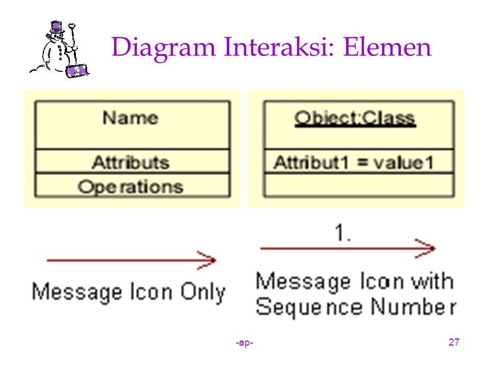 -ap-27 Diagram Interaksi: Elemen