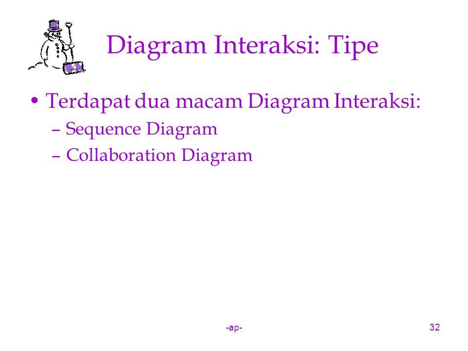 -ap-32 Diagram Interaksi: Tipe Terdapat dua macam Diagram Interaksi: –Sequence Diagram –Collaboration Diagram
