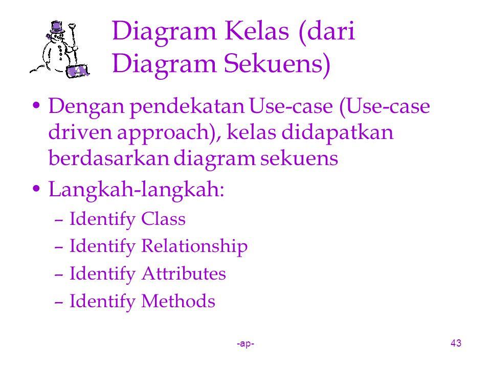 -ap-43 Diagram Kelas (dari Diagram Sekuens) Dengan pendekatan Use-case (Use-case driven approach), kelas didapatkan berdasarkan diagram sekuens Langka