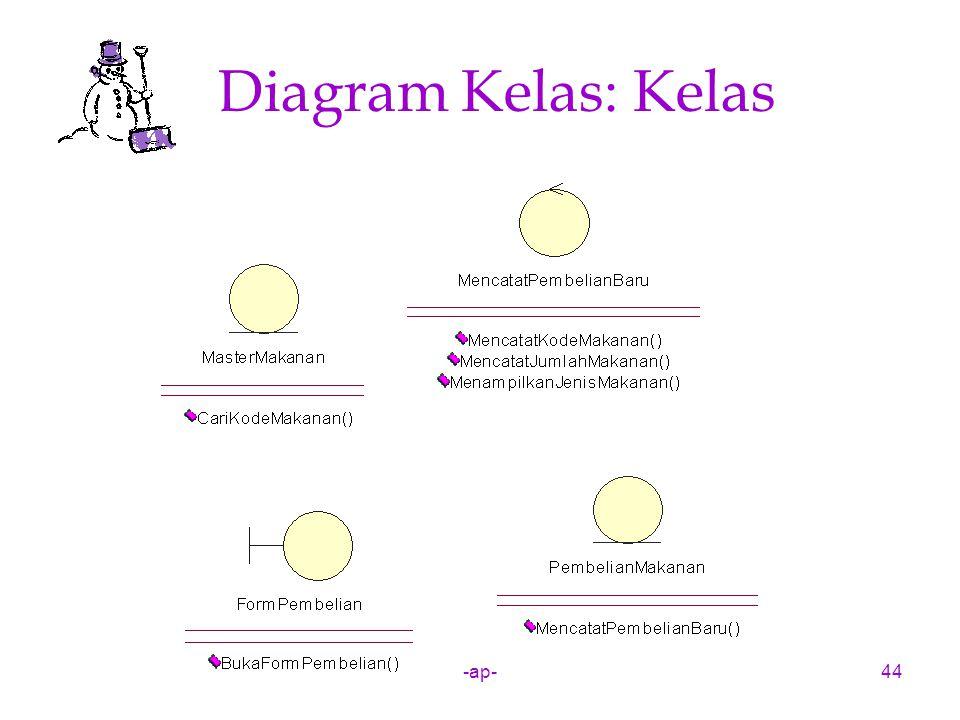 -ap-44 Diagram Kelas: Kelas