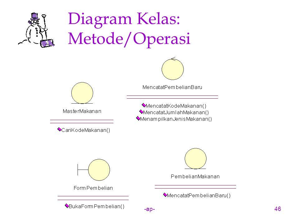 -ap-46 Diagram Kelas: Metode/Operasi