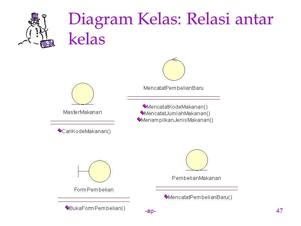 -ap-47 Diagram Kelas: Relasi antar kelas