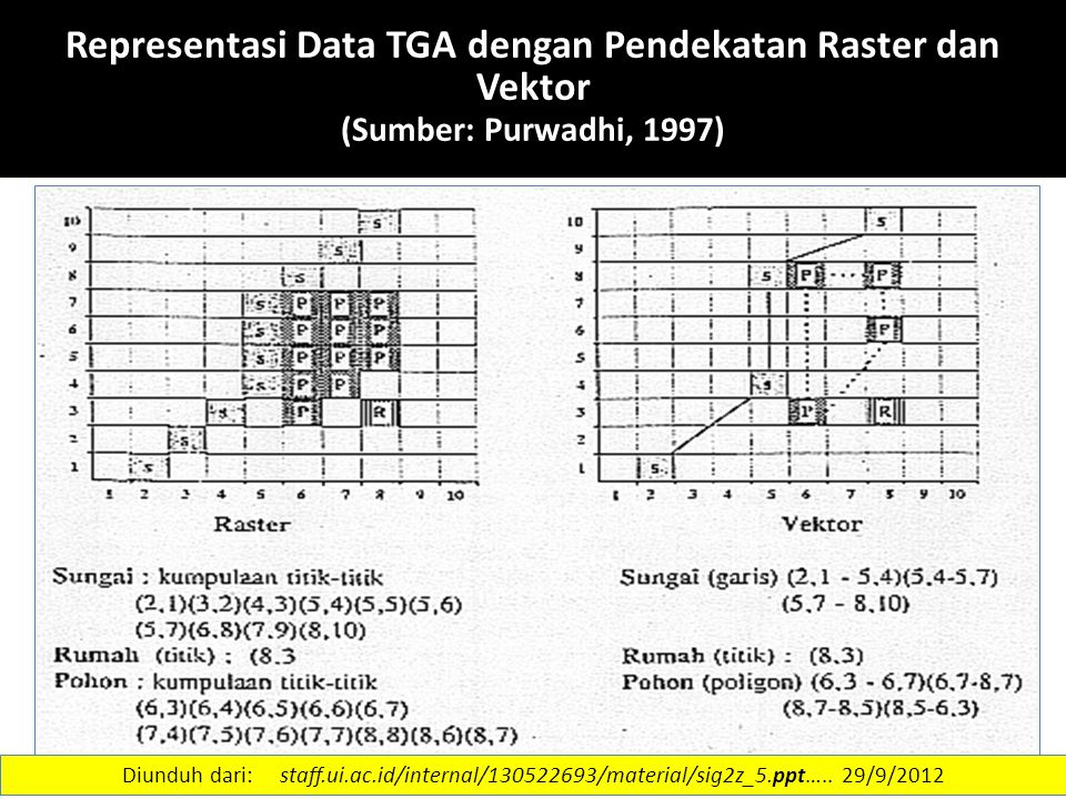 16 REPRESENTASI DATA SPASIAL There are two conceptual representations used in GISs: grid (sometimes called 'raster') and vector.