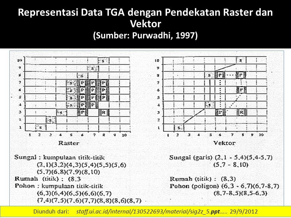 15 Representasi Data TGA dengan Pendekatan Raster dan Vektor (Sumber: Purwadhi, 1997) Diunduh dari: staff.ui.ac.id/internal/130522693/material/sig2z_5
