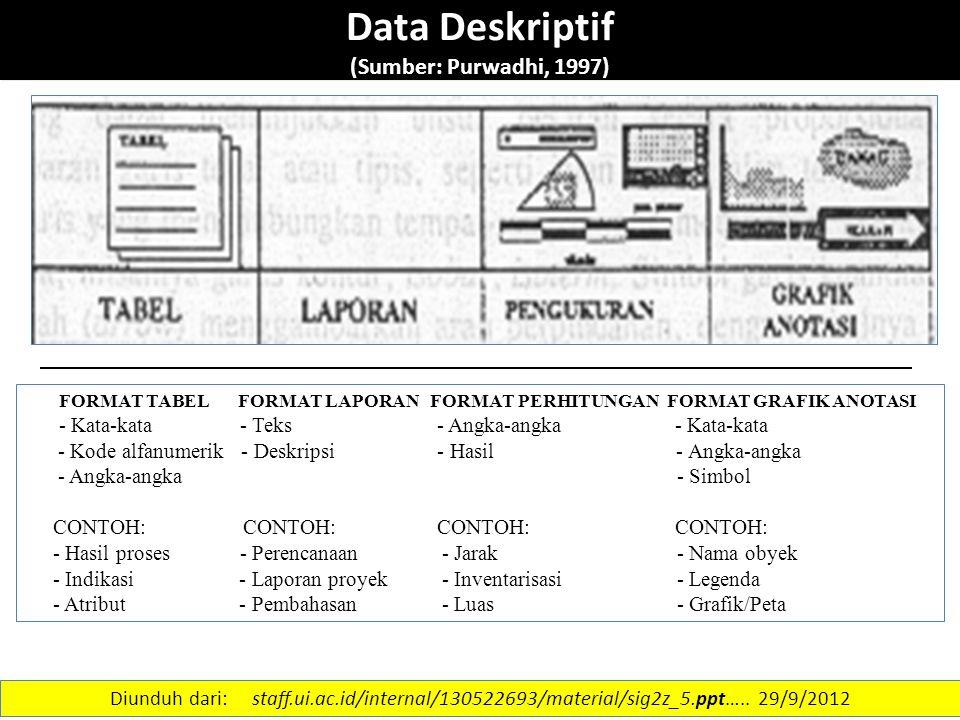 8 Data Deskriptif (Sumber: Purwadhi, 1997) FORMAT TABEL FORMAT LAPORAN FORMAT PERHITUNGAN FORMAT GRAFIK ANOTASI - Kata-kata - Teks - Angka-angka - Kat
