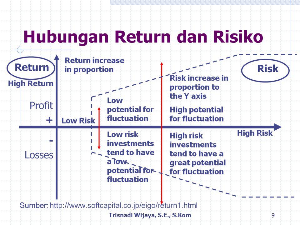 Risiko Portofolio: Kasus 2 Sekuritas (Contoh) Portofolio yang terdiri dari saham A dan B masing- masing menawarkan return sebesar 10% dan 25%; serta standar deviasi masing-masing sebesar 30% dan 60%.