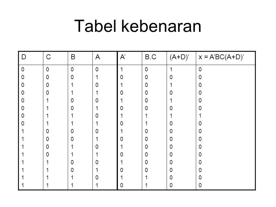 Tabel kebenaran DCBAA'B.C(A+D)'x = A'BC(A+D)' 00000000111111110000000011111111 00001111000011110000111100001111 00110011001100110011001100110011 01010