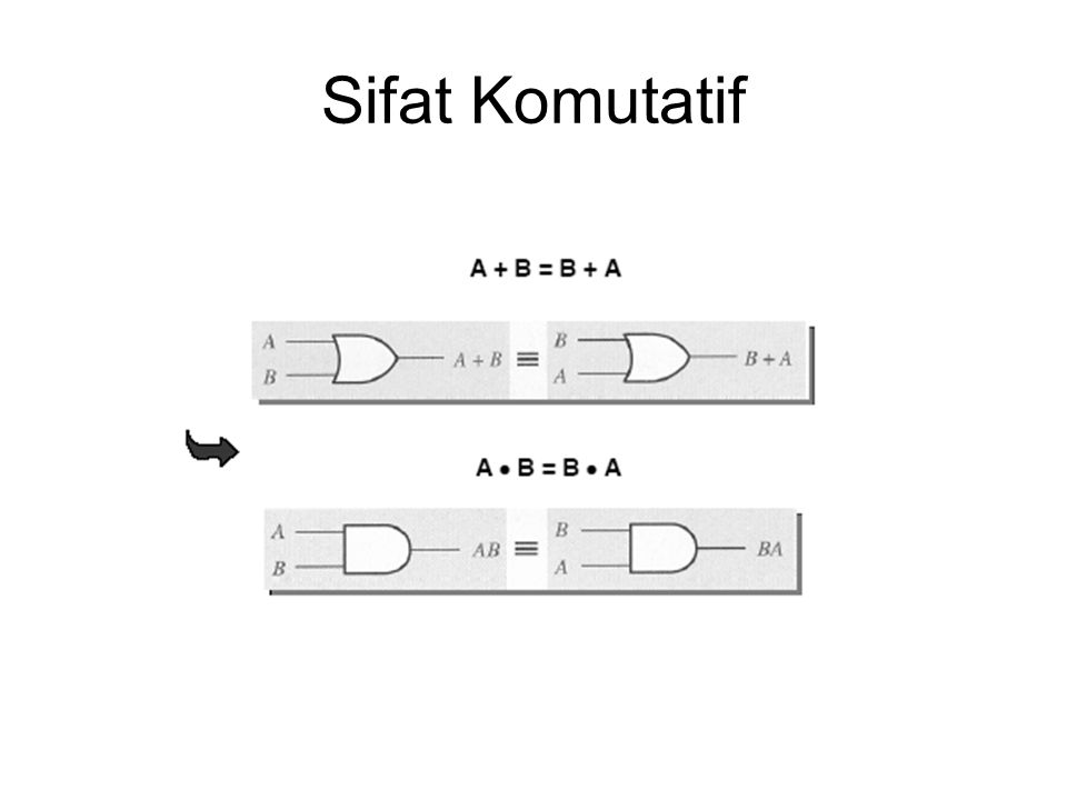 Sifat Komutatif