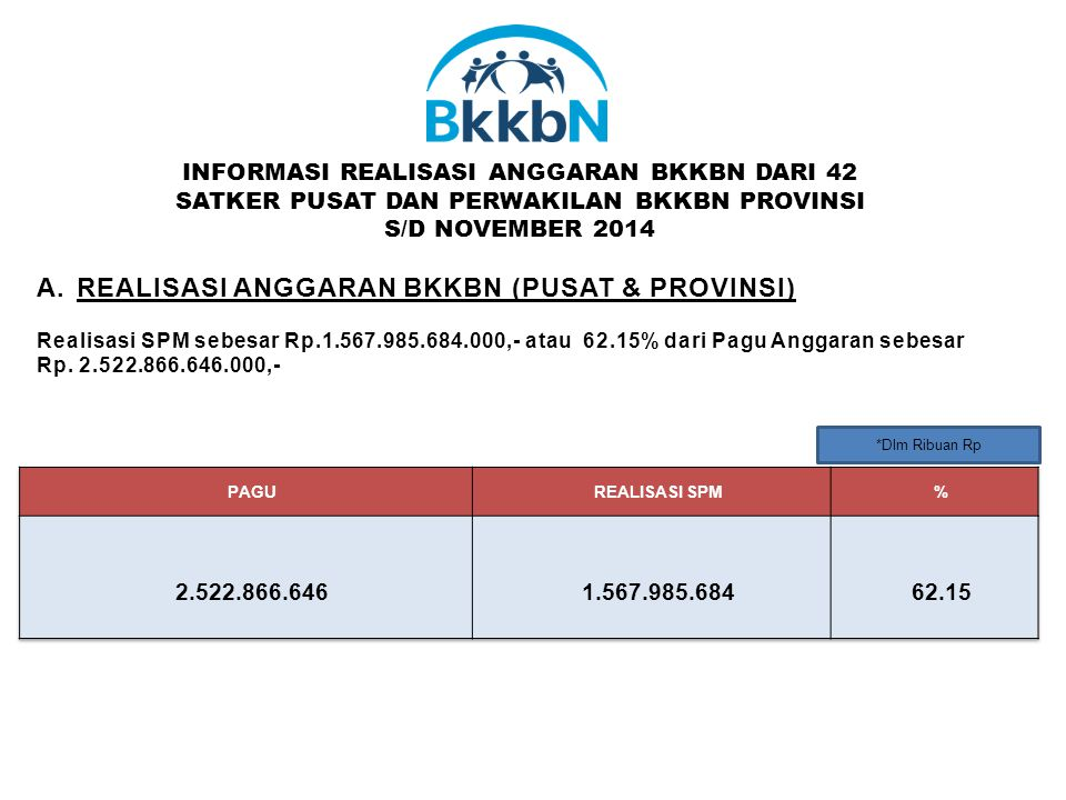 *Dlm Ribuan Rp A.REALISASI ANGGARAN BKKBN (PUSAT & PROVINSI) Realisasi SPM sebesar Rp.1.567.985.684.000,- atau 62.15% dari Pagu Anggaran sebesar Rp. 2