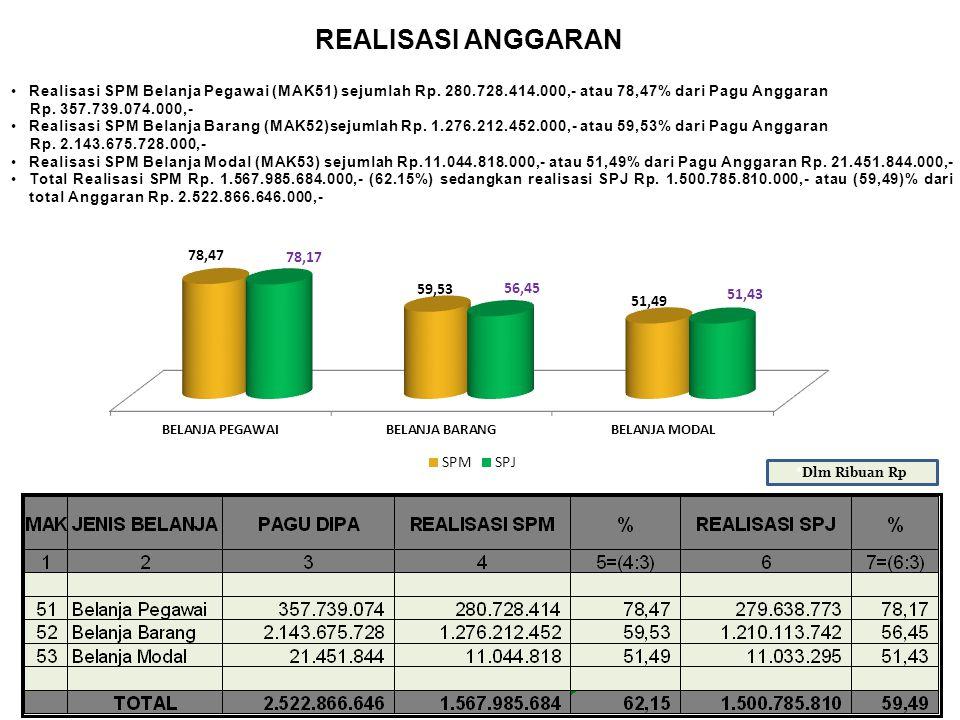 REALISASI ANGGARAN *Dlm Ribuan Rp Realisasi SPM Belanja Pegawai (MAK51) sejumlah Rp. 280.728.414.000,- atau 78,47% dari Pagu Anggaran Rp. 357.739.074.