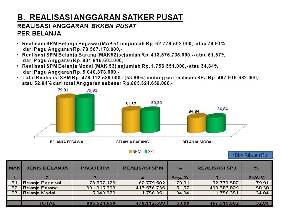 B. REALISASI ANGGARAN SATKER PUSAT REALISASI ANGGARAN BKKBN PUSAT PER BELANJA Realisasi SPM Belanja Pegawai (MAK51) sejumlah Rp. 62.779.502.000,- atau