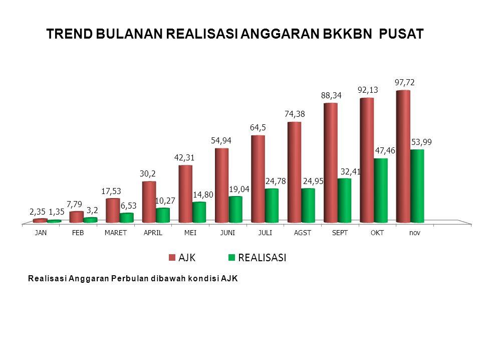 PERSENTASE (%) REALISASI ANGGARAN BKKBN PUSAT PER SATKER Real SPM = 53.99 % Realisasi tertinggi Satker KSPK sebesar 93.47% Realisasi terendah Satker ADVOKASI sebesar 36.79%
