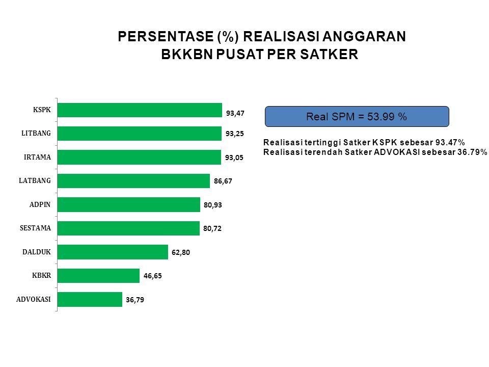 PERSENTASE (%) REALISASI ANGGARAN BKKBN PUSAT PER SATKER Real SPM = 53.99 % Realisasi tertinggi Satker KSPK sebesar 93.47% Realisasi terendah Satker A