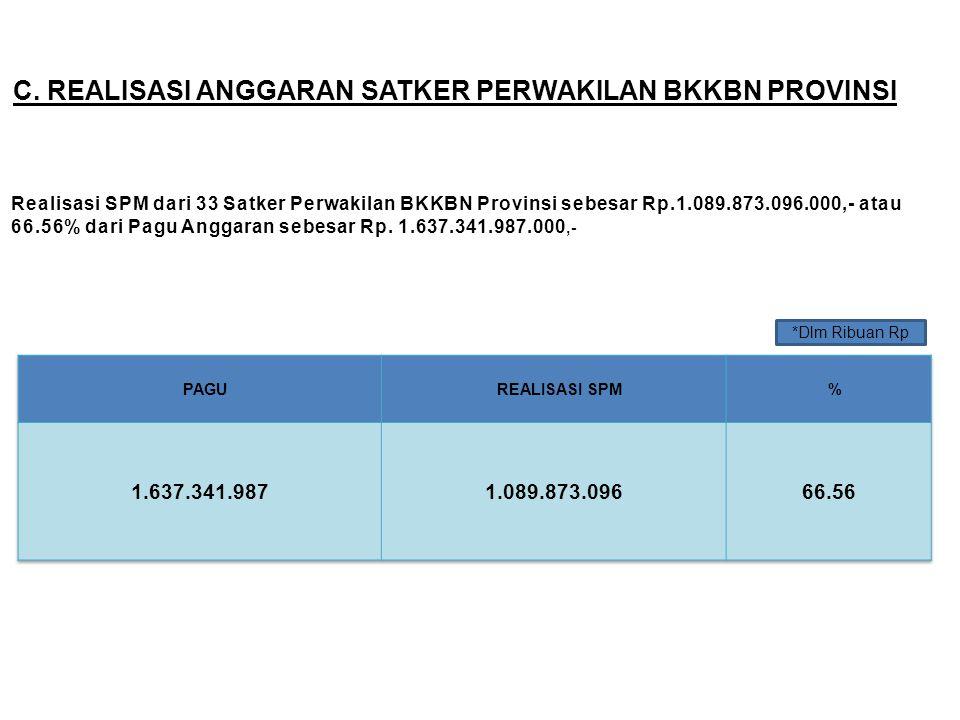 C. REALISASI ANGGARAN SATKER PERWAKILAN BKKBN PROVINSI Realisasi SPM dari 33 Satker Perwakilan BKKBN Provinsi sebesar Rp.1.089.873.096.000,- atau 66.5