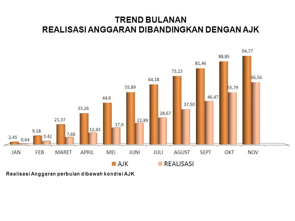 REALISASI ANGGARAN PER BELANJA Realisasi SPM Belanja Pegawai (MAK51) sejumlah Rp.