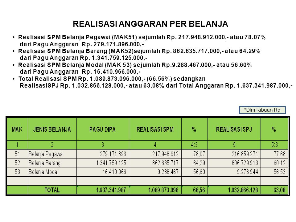 REALISASI ANGGARAN PER BELANJA Realisasi SPM Belanja Pegawai (MAK51) sejumlah Rp. 217.948.912.000,- atau 78.07% dari Pagu Anggaran Rp. 279.171.896.000