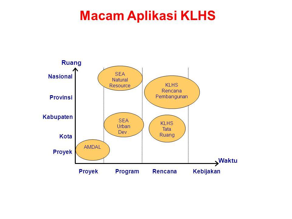 Macam Aplikasi KLHS Waktu ProyekProgramRencanaKebijakan AMDAL Ruang KLHS Tata Ruang KLHS Rencana Pembangunan SEA Natural Resource Nasional Provinsi Ka