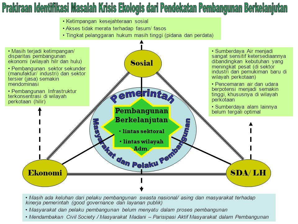 Sosial EkonomiSDA/ LH Pembangunan Berkelanjutan lintas sektoral lintas wilayah Adm. Ketimpangan kesejahteraan sosial Akses tidak merata terhadap fasum