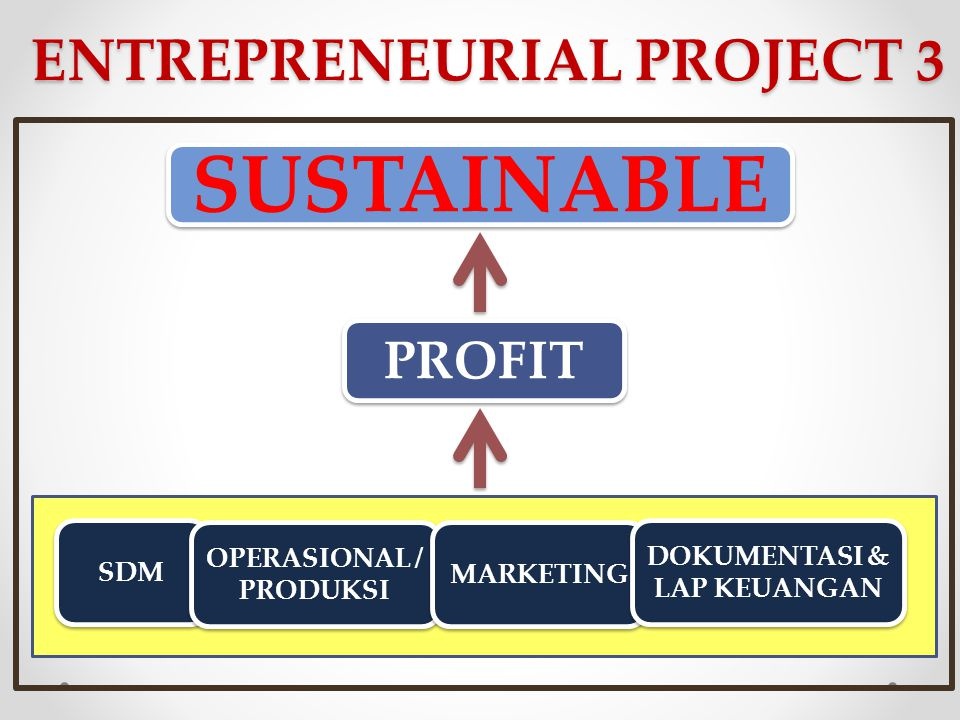 ENTREPRENEURIAL PROJECT 3 SDM OPERASIONAL / PRODUKSI MARKETING DOKUMENTASI & LAP KEUANGAN PROFIT SUSTAINABLE