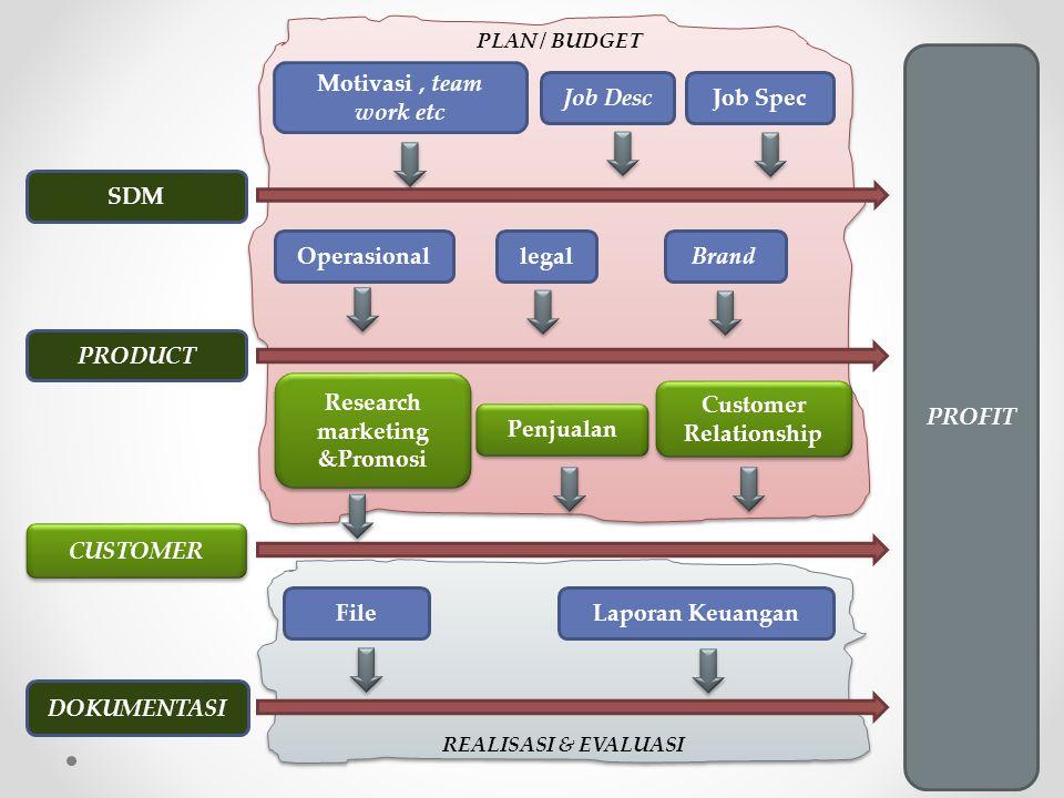 REALISASI & EVALUASI PLAN / BUDGET PROFIT PRODUCT CUSTOMER legalBrandOperasional Research marketing &Promosi Penjualan SDM Job DescJob Spec Motivasi,