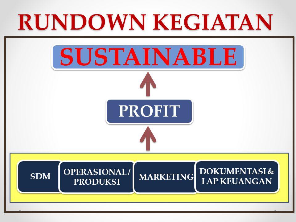 RUNDOWN KEGIATAN SDM OPERASIONAL / PRODUKSI MARKETING DOKUMENTASI & LAP KEUANGAN PROFIT SUSTAINABLE