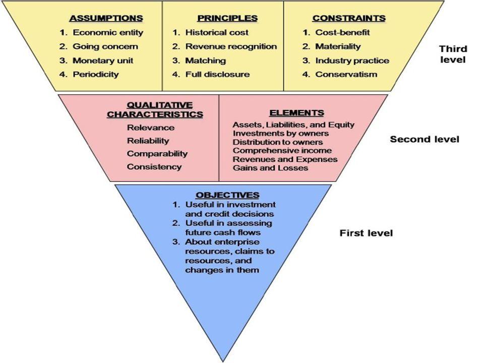 1.Tujuan Laporan Keuangan 2.Karakteristik Kualitatif Laporan Keuangan 3.Pengakuan & Pengukuran Unsur Laporan Keuangan 4.Konsep Modal & Pemeliharaan Modal