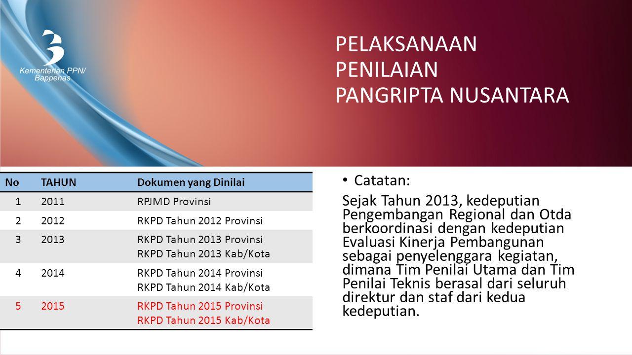 KRITERIA PENILAIAN TAHAP II VERIFIKASI PROSES PENYUSUNAN RKPDK 2015 KRITERIAPARAMETERINDIKATOR DARI BAWAH (BOTTOM- UP) (25%) 1.