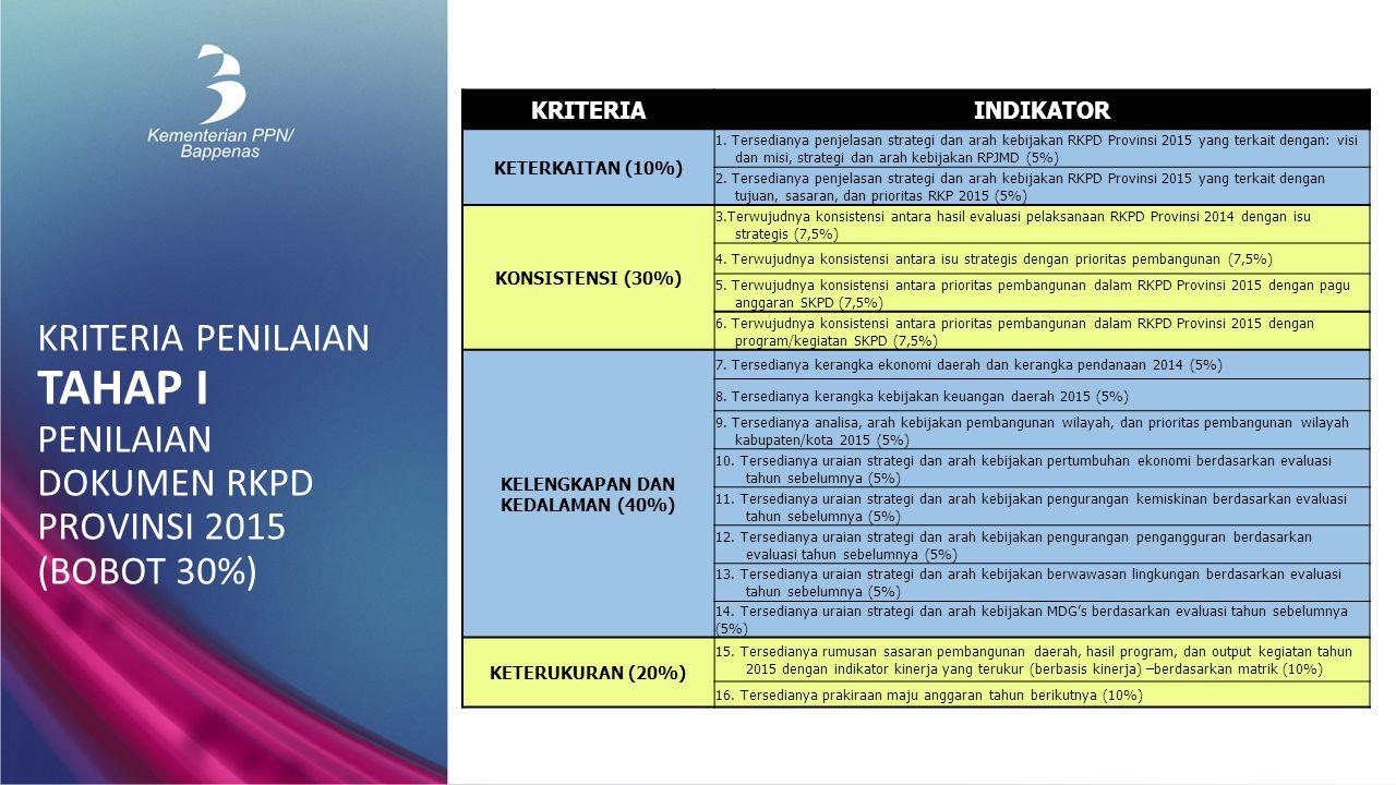KRITERIA PENILAIAN TAHAP II VERIFIKASI PROSES PENYUSUNAN RKPD 2015 (BOBOT 30%) KRITERIAPARAMETERINDIKATOR DARI BAWAH (BOTTOM- UP) (25%) 1.