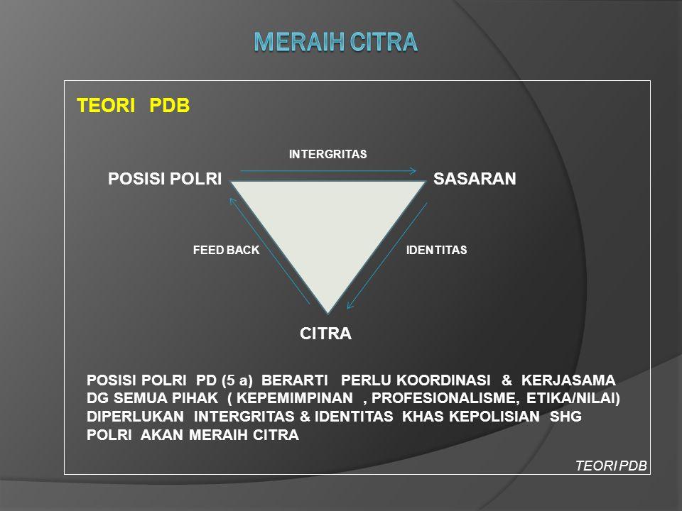 TEORI PDB POSISI POLRISASARAN CITRA FEED BACK INTERGRITAS IDENTITAS TEORI PDB POSISI POLRI PD (5 a) BERARTI PERLU KOORDINASI & KERJASAMA DG SEMUA PIHA