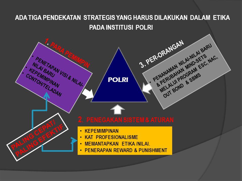 PENANAMAN NILAI-NILAI BARU & PERUBAHAN MIND-SETS MELALUI PROGRAM ESC, NAC, OUT BOND & SBMS 3. PER-ORANGAN 1. PARA PEMIMPIN 2. PENEGAKAN SISTEM & ATURA