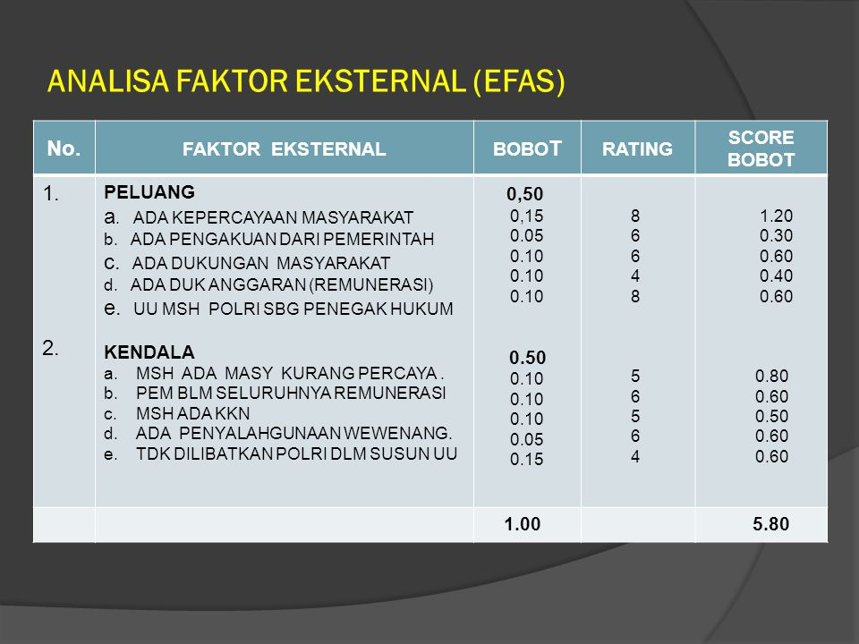 ANALISA FAKTOR EKSTERNAL (EFAS) No.FAKTOR EKSTERNAL BOBO T RATING SCORE BOBOT 1.