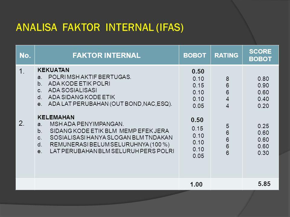 ANALISA FAKTOR INTERNAL (IFAS) No.FAKTOR INTERNAL BOBOTRATING SCORE BOBOT 1. 2. KEKUATAN a.POLRI MSH AKTIF BERTUGAS. b.ADA KODE ETIK POLRI c.ADA SOSIA