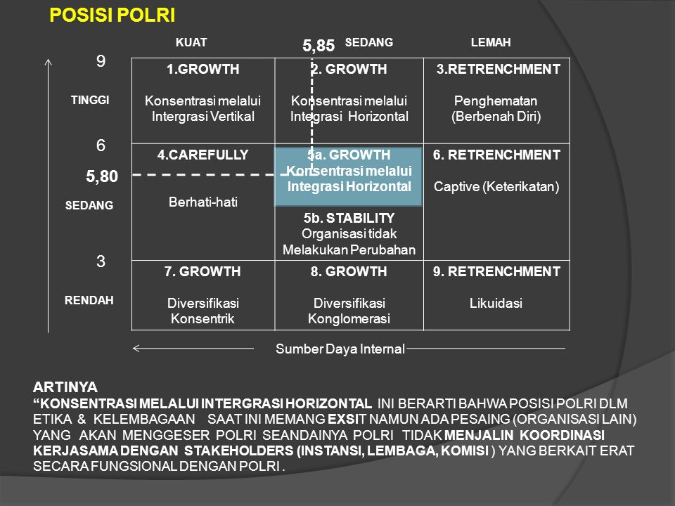 1.GROWTH Konsentrasi melalui Intergrasi Vertikal 2. GROWTH Konsentrasi melalui Integrasi Horizontal 3.RETRENCHMENT Penghematan (Berbenah Diri) 4.CAREF
