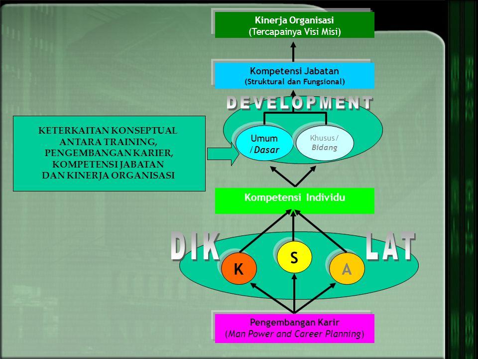 Pengembangan Karir (Man Power and Career Planning) K S A Kompetensi Individu Umum /Dasar Khusus/ Bidang Kompetensi Jabatan (Struktural dan Fungsional) Kinerja Organisasi (Tercapainya Visi Misi) KETERKAITAN KONSEPTUAL ANTARA TRAINING, PENGEMBANGAN KARIER, KOMPETENSI JABATAN DAN KINERJA ORGANISASI