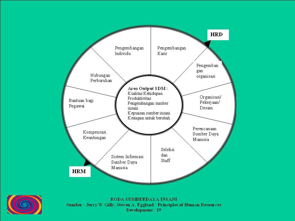 Waktu Presentasi Trainer Persiapkan Handout dan alat bantu visual 4. Kembangkan penerapan/kegiatan praktek 5. Kembangkan evaluasi dan kegiatan review