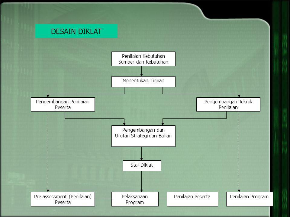 Scan Lingkungan Analisis Kebutuhan Rancang Bangun Evaluasi Rancang Bangun Kurikulum Penyampaian Program Evaluasi (Sumber : CCMD/ International/ Indone