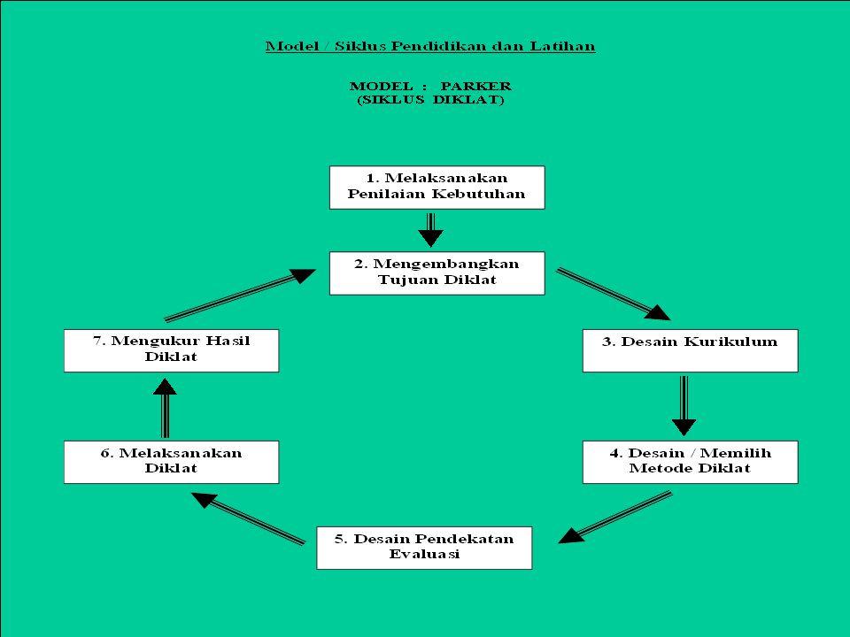 Penilaian Kebutuhan Sumber dan Kebutuhan Menentukan Tujuan Pengembangan Teknik Penilaian Pelaksanaan Program Pengembangan dan Urutan Strategi dan Baha