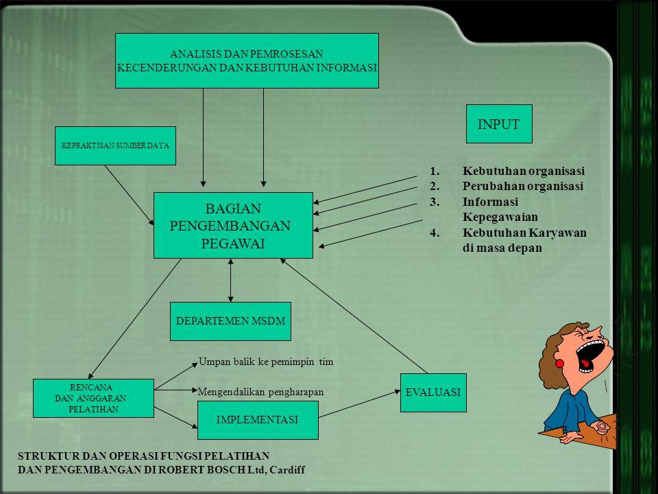Penilaian Kebutuhan Sumber dan Kebutuhan Menentukan Tujuan Pengembangan Teknik Penilaian Pelaksanaan Program Pengembangan dan Urutan Strategi dan Bahan Staf Diklat Pengembangan Penilaian Peserta Pre assessment (Penilaian) Peserta Penilaian ProgramPenilaian Peserta DESAIN DIKLAT