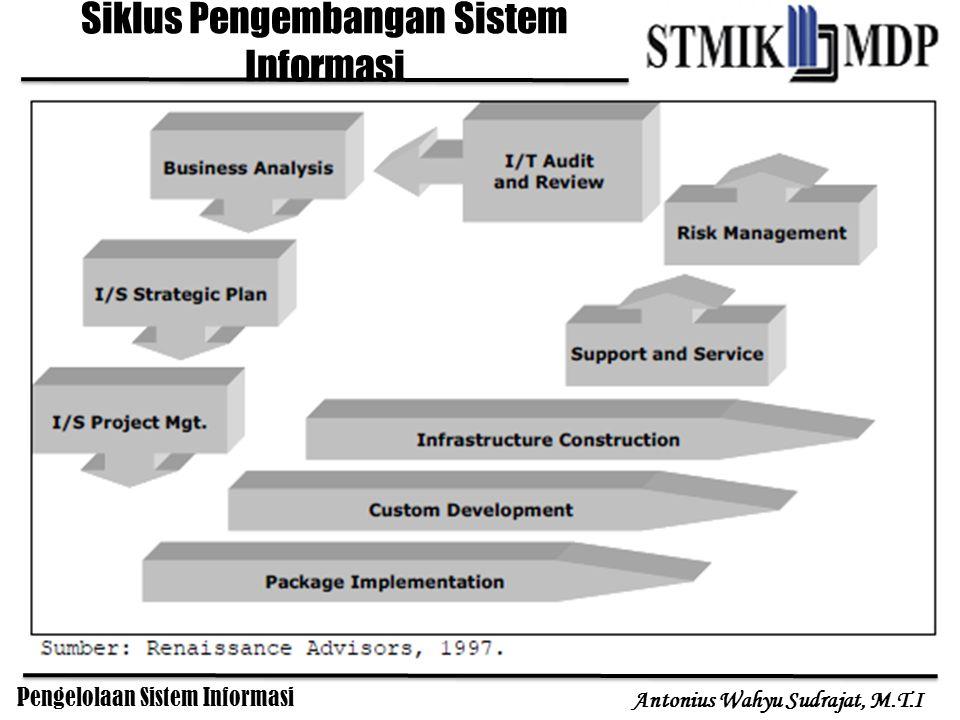 Pengelolaan Sistem Informasi Antonius Wahyu Sudrajat, M.T.I Siklus Pengembangan Sistem Informasi