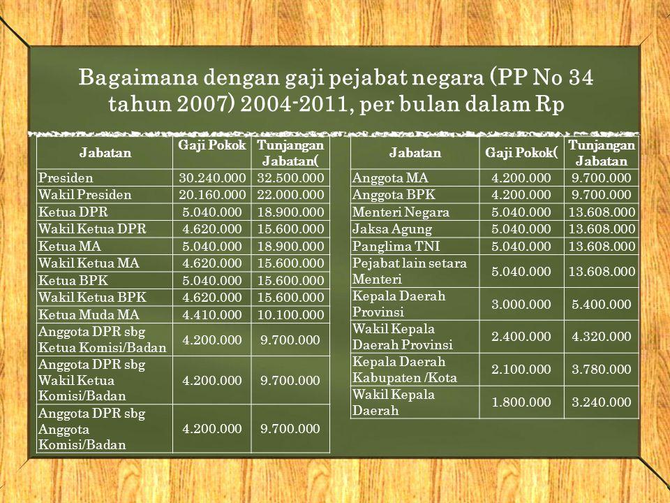 Bagaimana dengan gaji pejabat negara (PP No 34 tahun 2007) 2004-2011, per bulan dalam Rp Jabatan Gaji PokokTunjangan Jabatan( Presiden30.240.00032.500