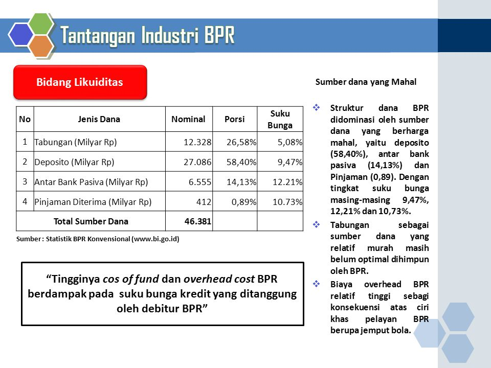 Bidang Likuiditas NoJenis DanaNominalPorsi Suku Bunga 1Tabungan (Milyar Rp)12.32826,58%5,08% 2Deposito (Milyar Rp) 27.08658,40%9,47% 3Antar Bank Pasiv