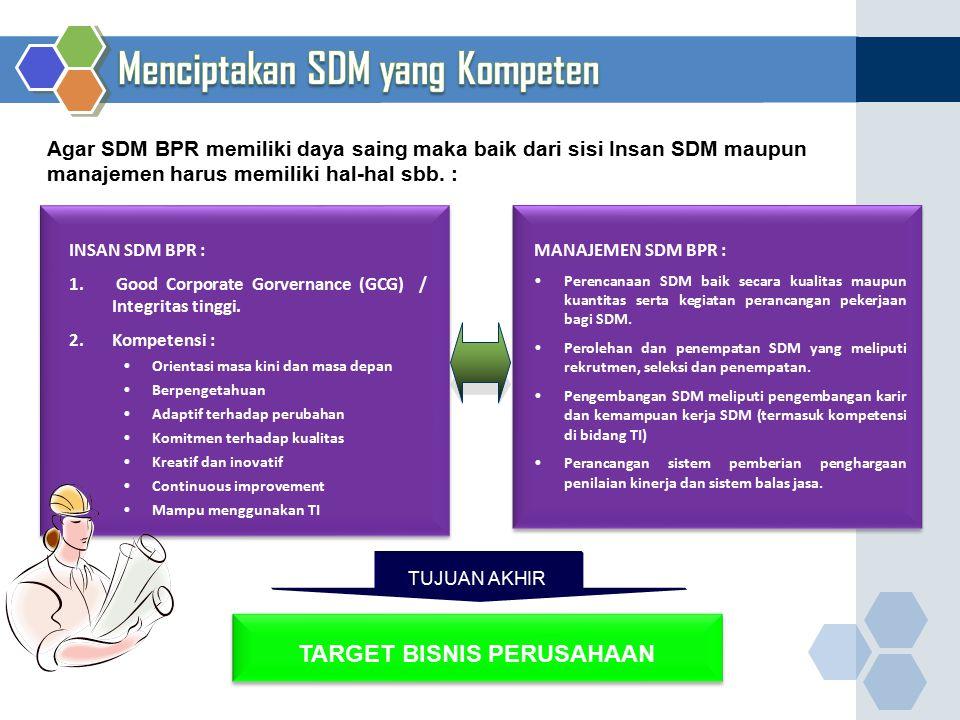INSAN SDM BPR : 1. Good Corporate Gorvernance (GCG) / Integritas tinggi. 2.Kompetensi : Orientasi masa kini dan masa depan Berpengetahuan Adaptif terh