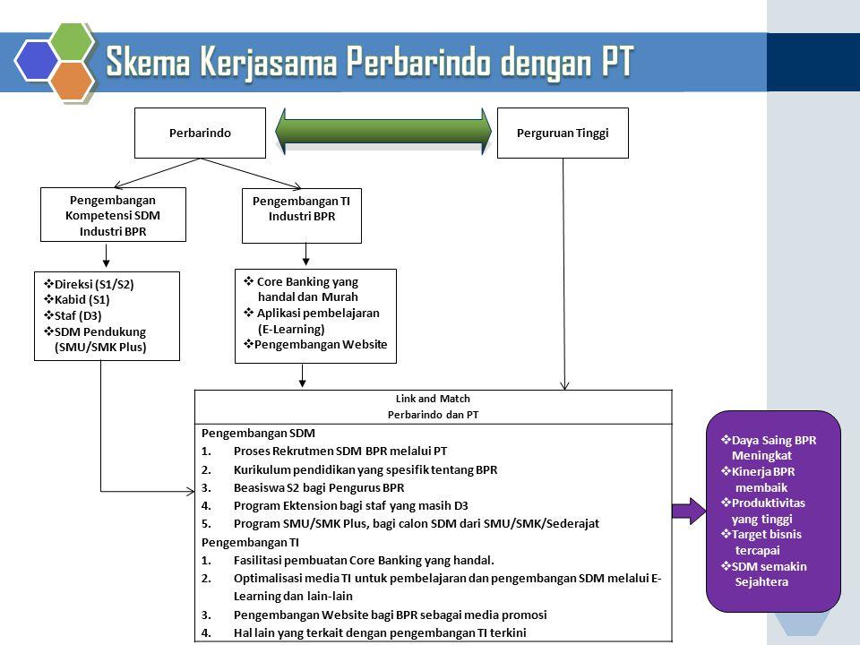 Link and Match Perbarindo dan PT Pengembangan SDM 1.Proses Rekrutmen SDM BPR melalui PT 2.Kurikulum pendidikan yang spesifik tentang BPR 3.Beasiswa S2