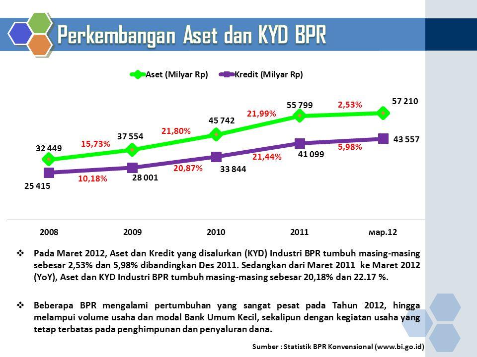 10,18% 5,98% 21,44% 20,87% 2,53% 21,99% 21,80% 15,73% Sumber : Statistik BPR Konvensional (www.bi.go.id)  Pada Maret 2012, Aset dan Kredit yang disal