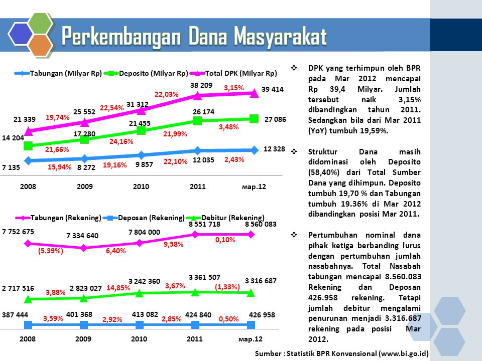 19,74% 22,10% 2,43% 21,66% 24,16% 21,99% 3,48% 22,54% 22,03% 3,15% 19,16% 15,94% Sumber : Statistik BPR Konvensional (www.bi.go.id) 3,88% (1,33%) 3,67