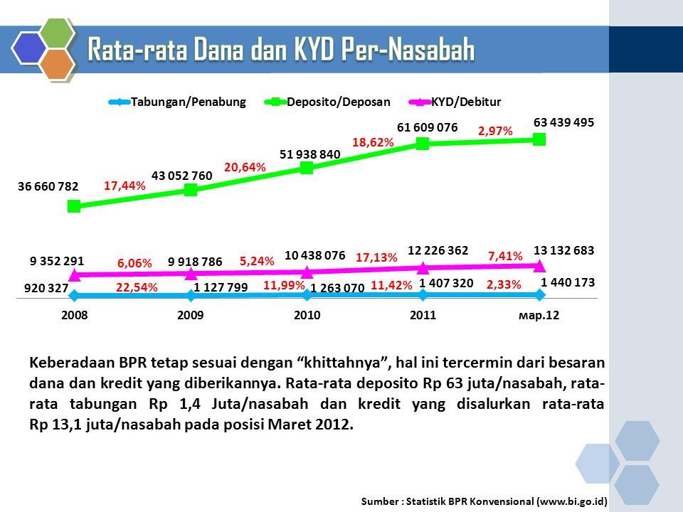 17,44% 11,42% 2,33% 6,06% 5,24% 17,13% 7,41% 20,64% 18,62% 2,97% 11,99% 22,54% Sumber : Statistik BPR Konvensional (www.bi.go.id) Keberadaan BPR tetap